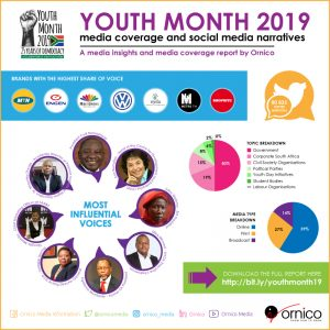 Youth Month 2019 Infographic