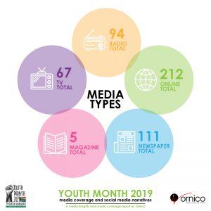 Youth Month 2019 Media Breakdown