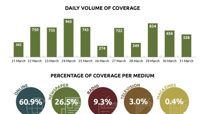 COVID-19 Media Coverage - Daily Volume of Coverage
