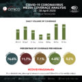 COVID-19 Media Coverage - Daily Volume of Coverage - 29 April to 5 May 2020