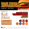 Fast Food adspend in South Africa