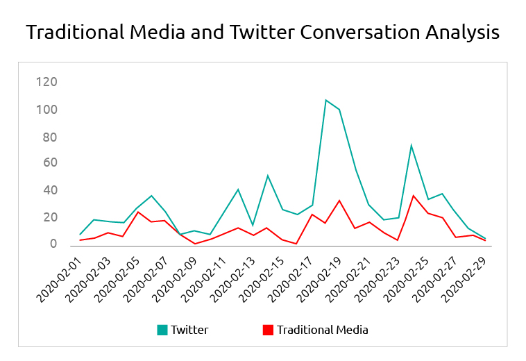 Traditional media and Twitter conversation analysis