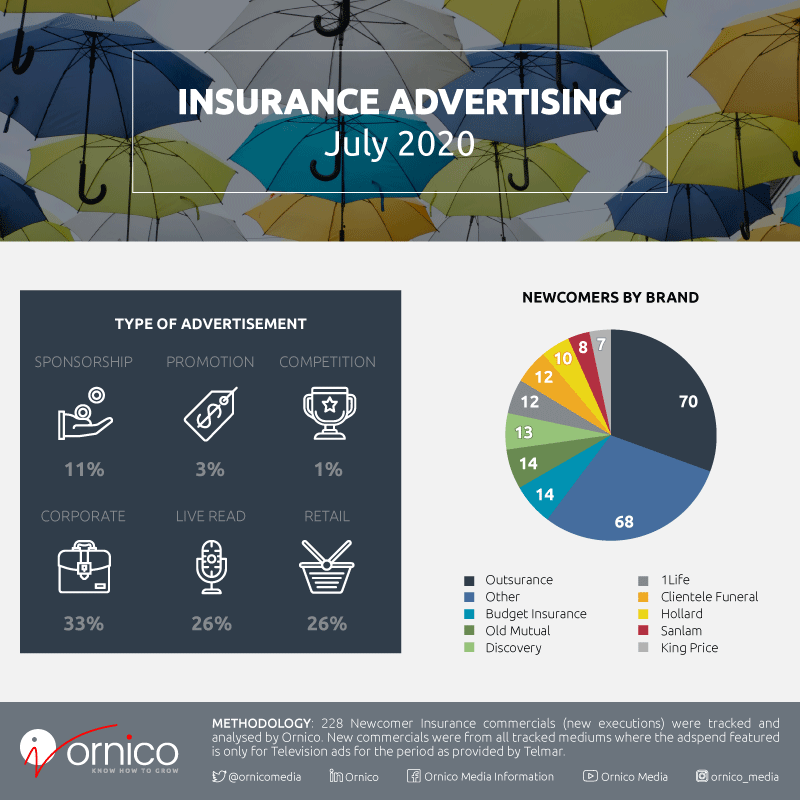 Insurance Industry Advertising by Brand and Ad Type for July 2020