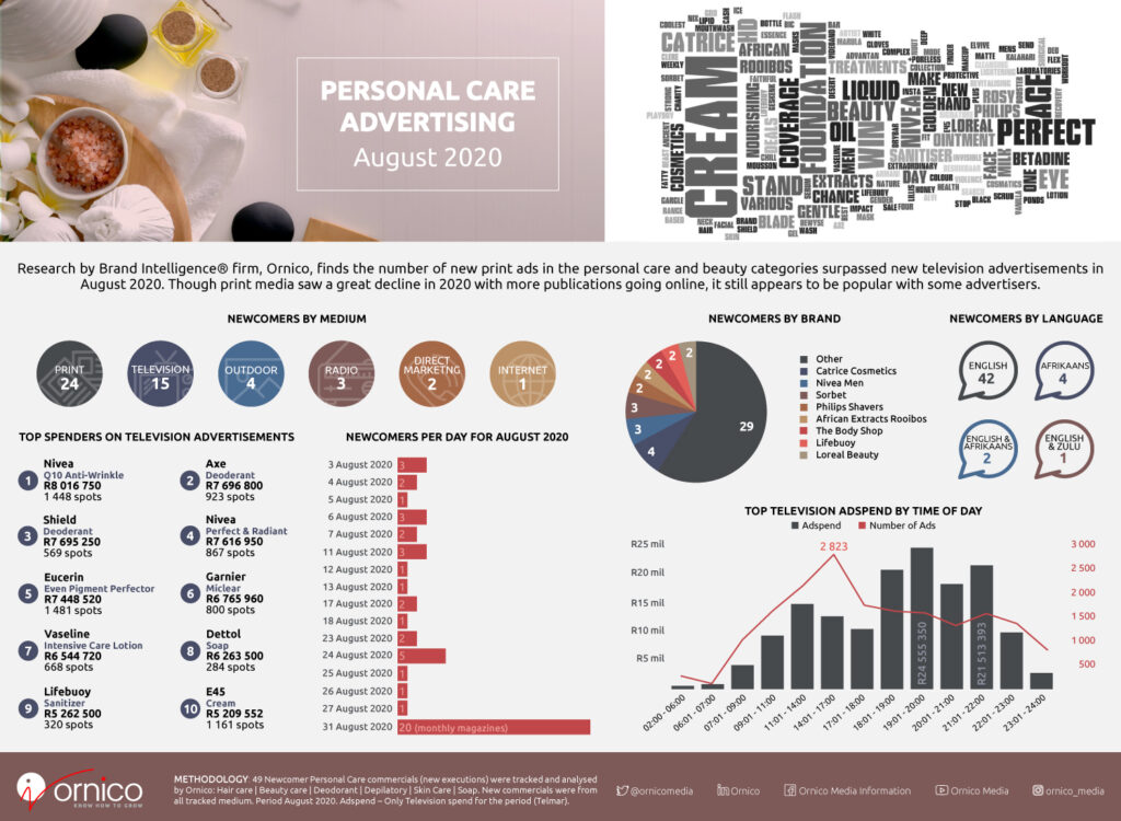 Personal Care Adpsend Infographic - August 2020