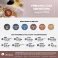 Personal Care Ads by Media - August 2020