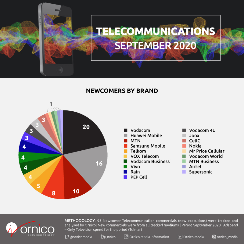 Advertising Telecommunications Newcomers By Spend and Brands - September 2020