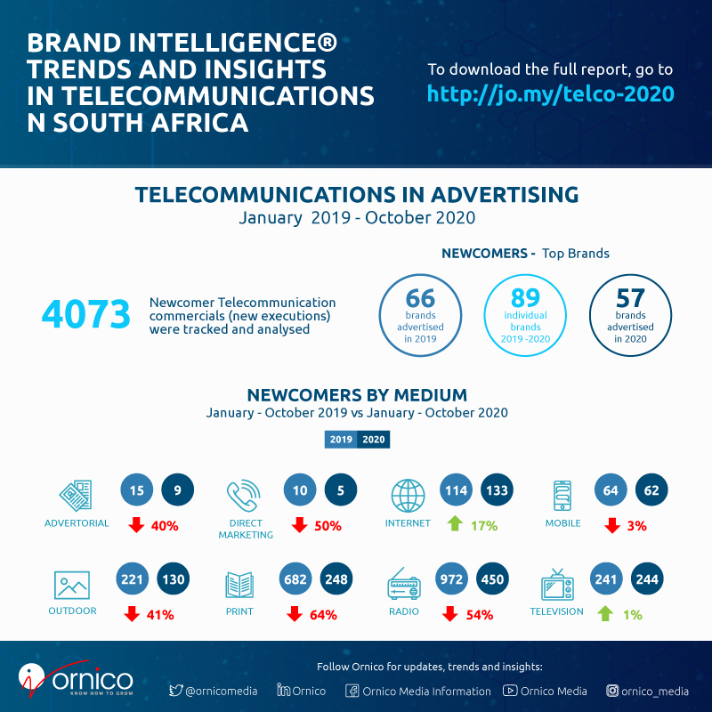 Telecommunications Adspend Trends in South Africa - Snapshot - 2019 and 2020