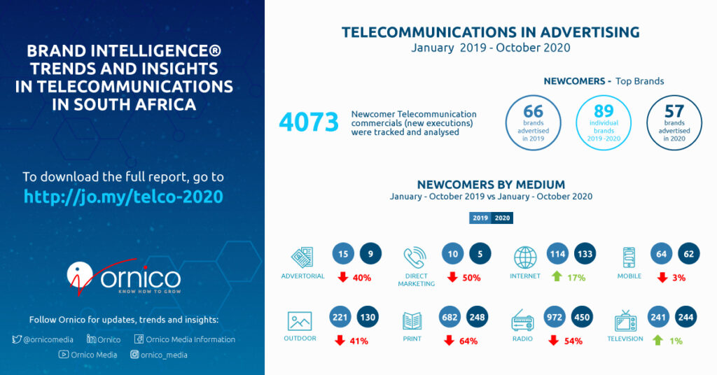 Telecommunications Adspend snapshot for 2019 and 2020