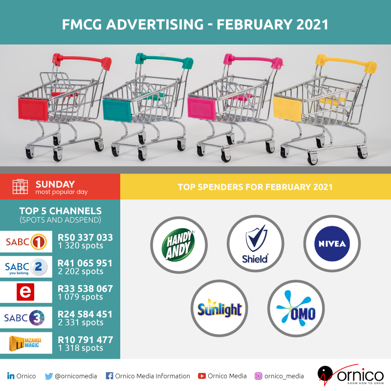 FMCG and Retail Advertising Spend Infographic for 2021 - highlights