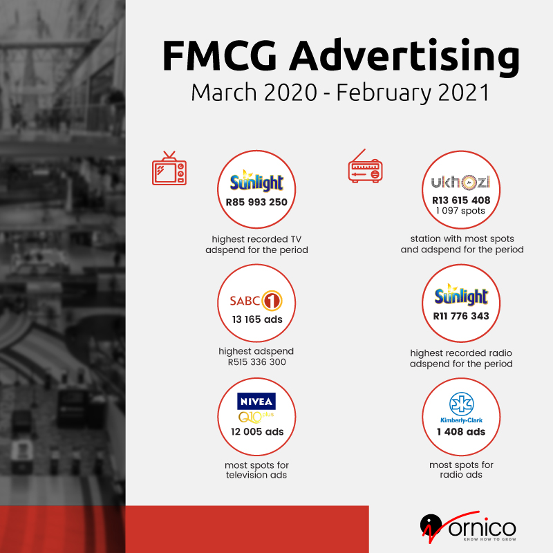 FMCG advertising - radio and TV - March 2020 to Feb 2021